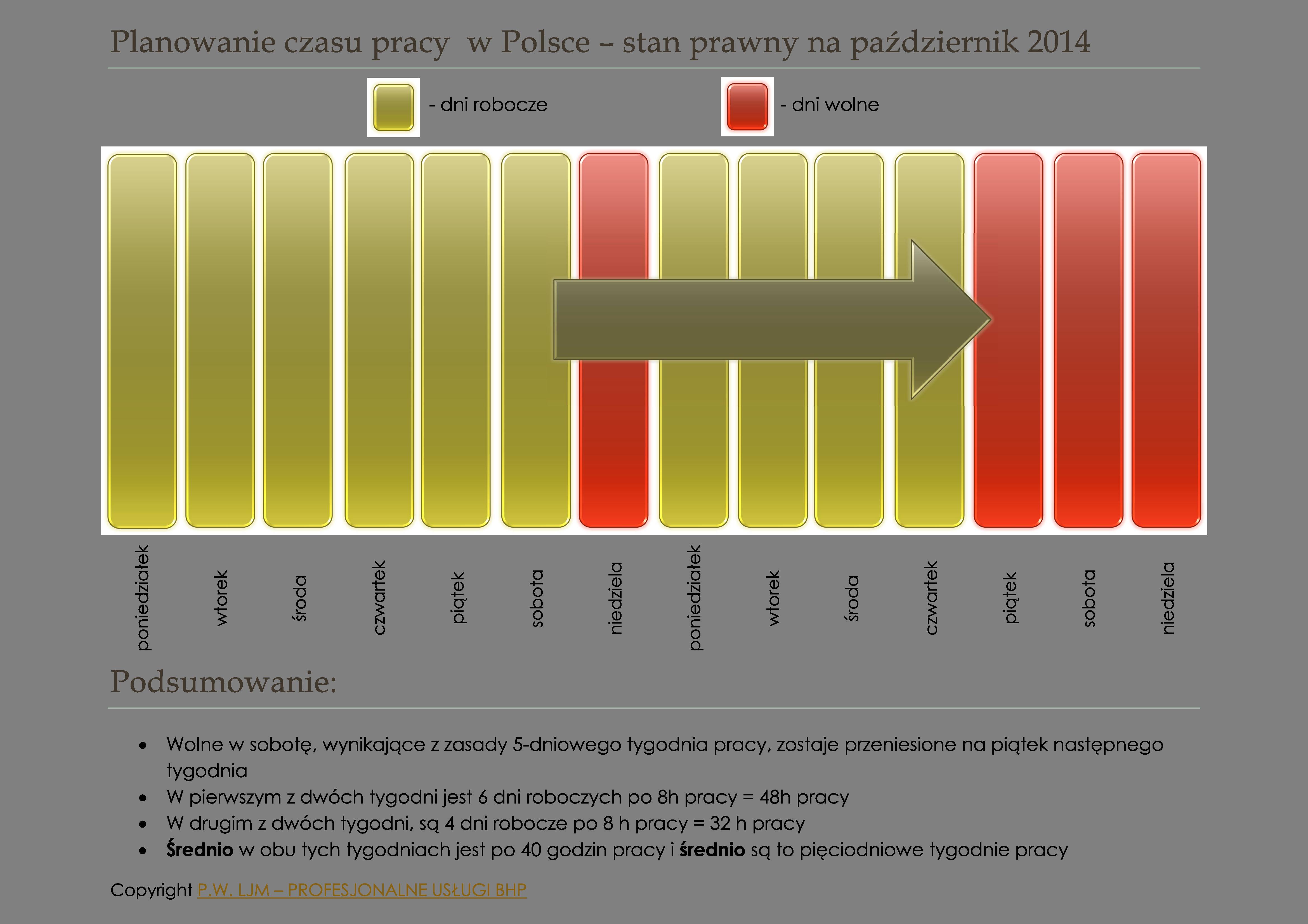 BHP - planowanie czasu pracy i harmonogramu pracy