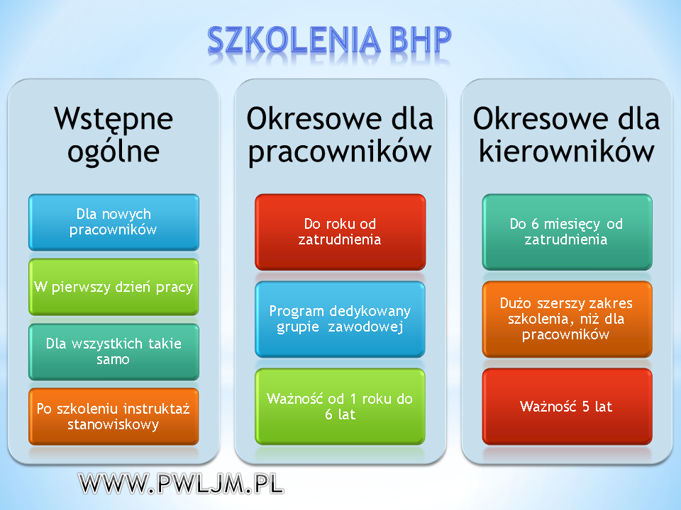 Szkolenie wstępne BHP P.W. LJM Leszek Maruszczyk