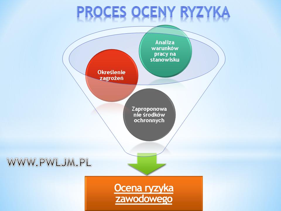 Ocena ryzyka Zawodowego na stanowisku pracy P.W. LJM Leszek Maruszczyk