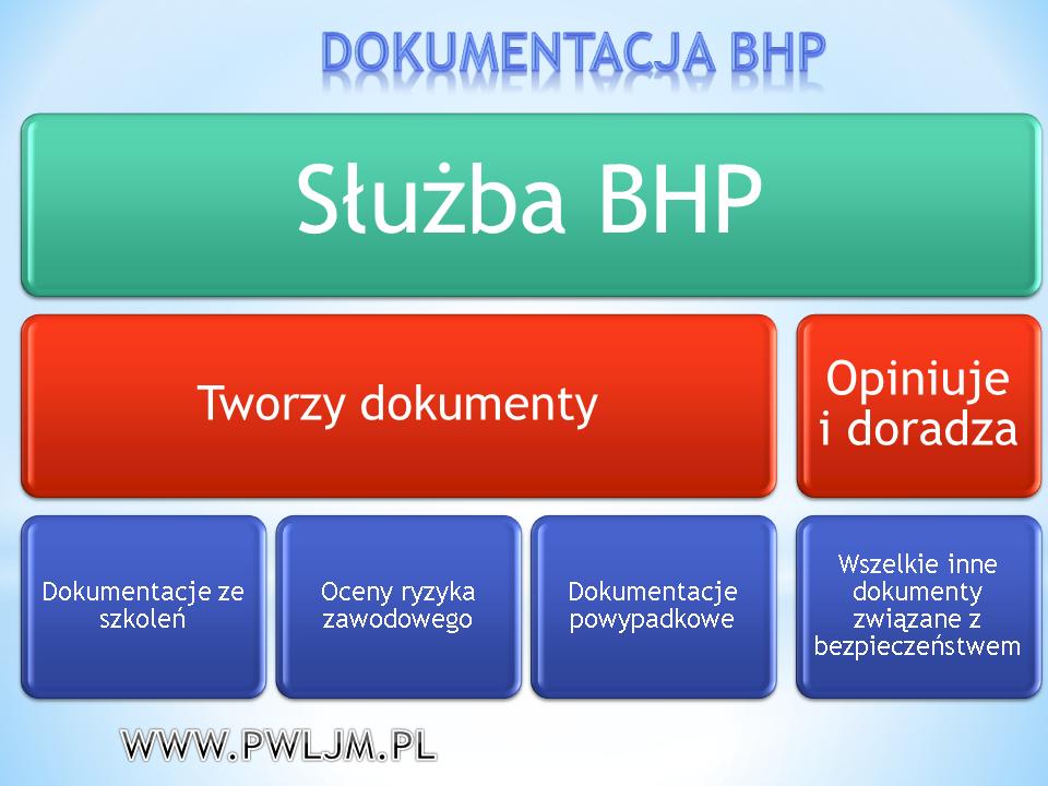 Przygotowanie dokumentów BHP do kontroli z PIP P.W. LJM Leszek Maruszczyk