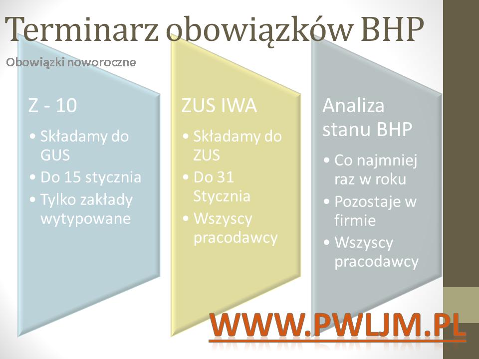 Terminy składania ZUS IWA, GUS Z 10, Sporządzania analizy stanu BHP