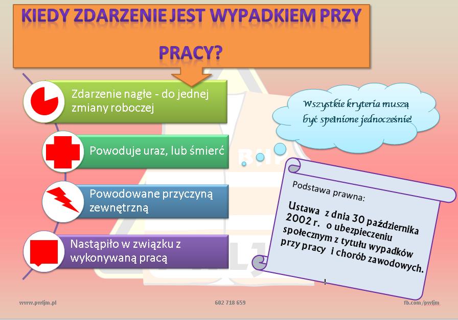 Kiedy jest wypadek przy pracy infografika P.W. LJM Leszek Maruszczyk